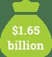 $1.65 billion