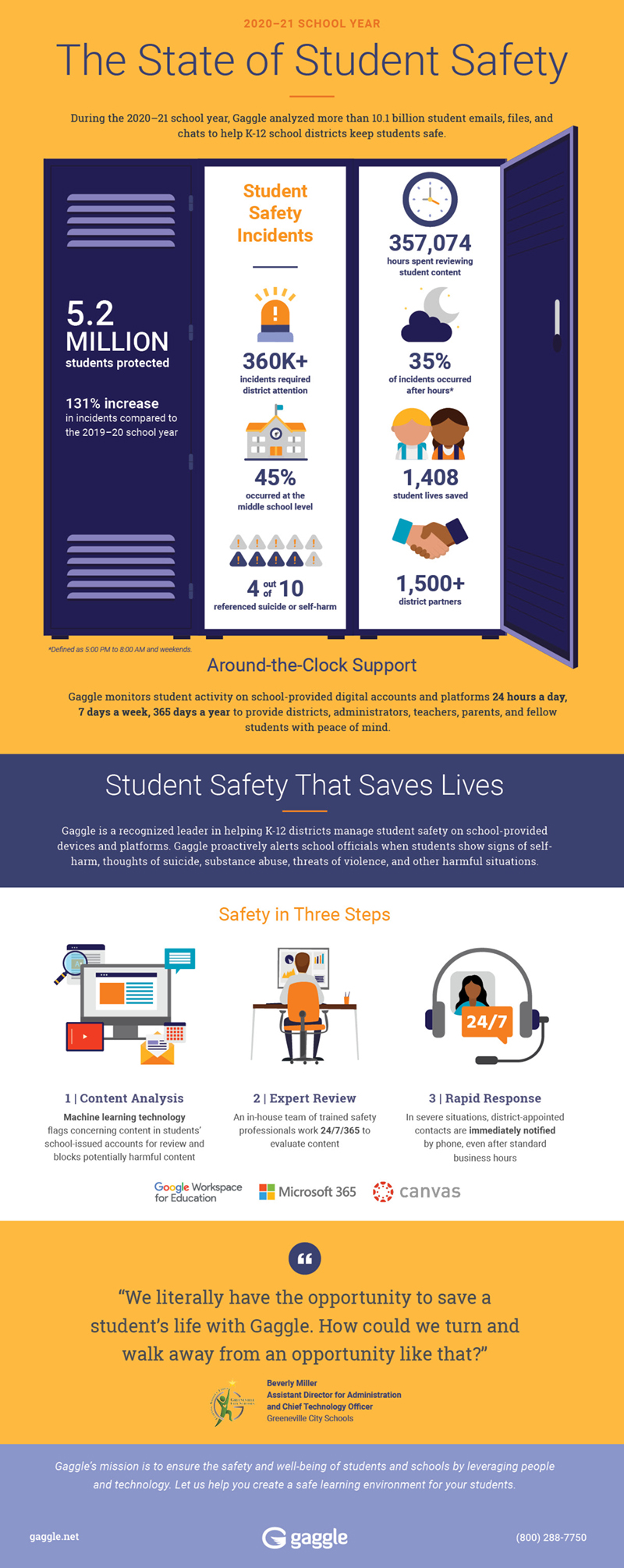 The State of Student Safety