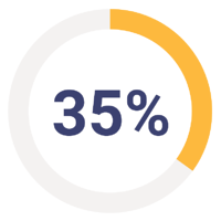 35% Increase in Suicide & Self-Harm